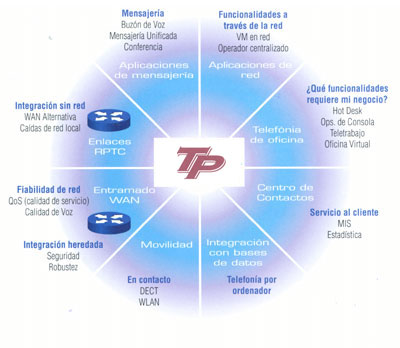 Central telefonica virtual ip